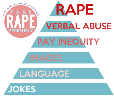 Sexual Violence Pyramid, adapted from NSVRC (National Sexual Violence Resource Center). A pyramid, with layers from bottom to top: jokes, language, images, pay inequity, verbal abuse, rape.
